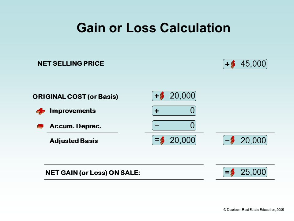 © Dearborn Real Estate Education, 2005 Gain or Loss Calculation NET SELLING PRICE NET GAIN (or Loss) ON SALE: + ORIGINAL COST (or Basis) + + – Improvements Accum.