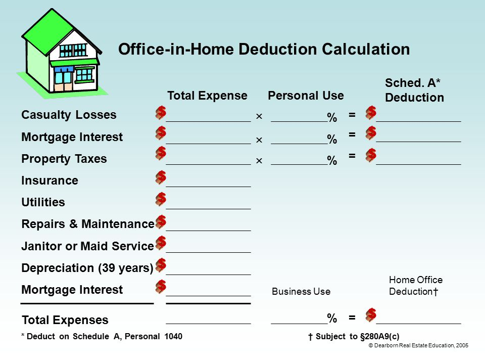 © Dearborn Real Estate Education, 2005 Office-in-Home Deduction Calculation Casualty Losses Mortgage Interest Property Taxes Insurance Utilities Repairs & Maintenance Janitor or Maid Service Depreciation (39 years) Mortgage Interest Total ExpensePersonal Use Sched.