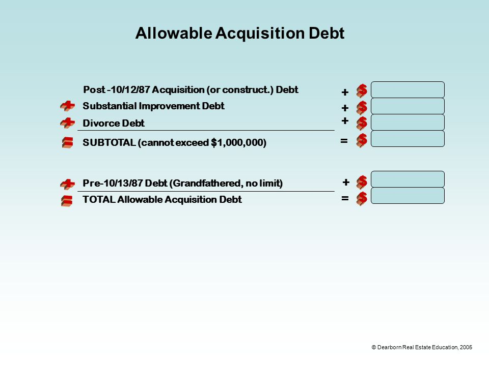 © Dearborn Real Estate Education, 2005 Allowable Acquisition Debt Post -10/12/87 Acquisition (or construct.) Debt + Substantial Improvement Debt Divorce Debt SUBTOTAL (cannot exceed $1,000,000) Pre-10/13/87 Debt (Grandfathered, no limit) TOTAL Allowable Acquisition Debt = + + + =