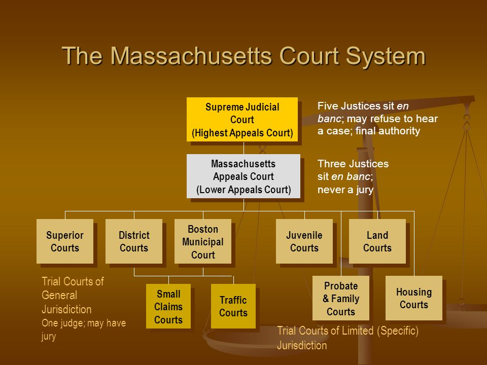 The Massachusetts Court System Trial Courts of Limited (Specific) Jurisdiction Trial Courts of General Jurisdiction One judge; may have jury Supreme Judicial Court (Highest Appeals Court) Supreme Judicial Court (Highest Appeals Court) Five Justices sit en banc; may refuse to hear a case; final authority Traffic Courts Traffic Courts Small Claims Courts Small Claims Courts Massachusetts Appeals Court (Lower Appeals Court) Massachusetts Appeals Court (Lower Appeals Court) Three Justices sit en banc; never a jury Superior Courts Superior Courts District Courts District Courts Boston Municipal Court Boston Municipal Court Probate & Family Courts Probate & Family Courts Housing Courts Housing Courts Land Courts Land Courts Juvenile Courts Juvenile Courts