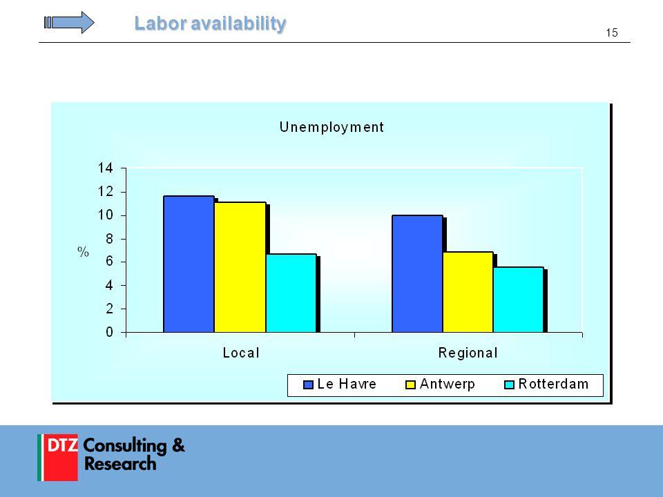 15 Labor availability