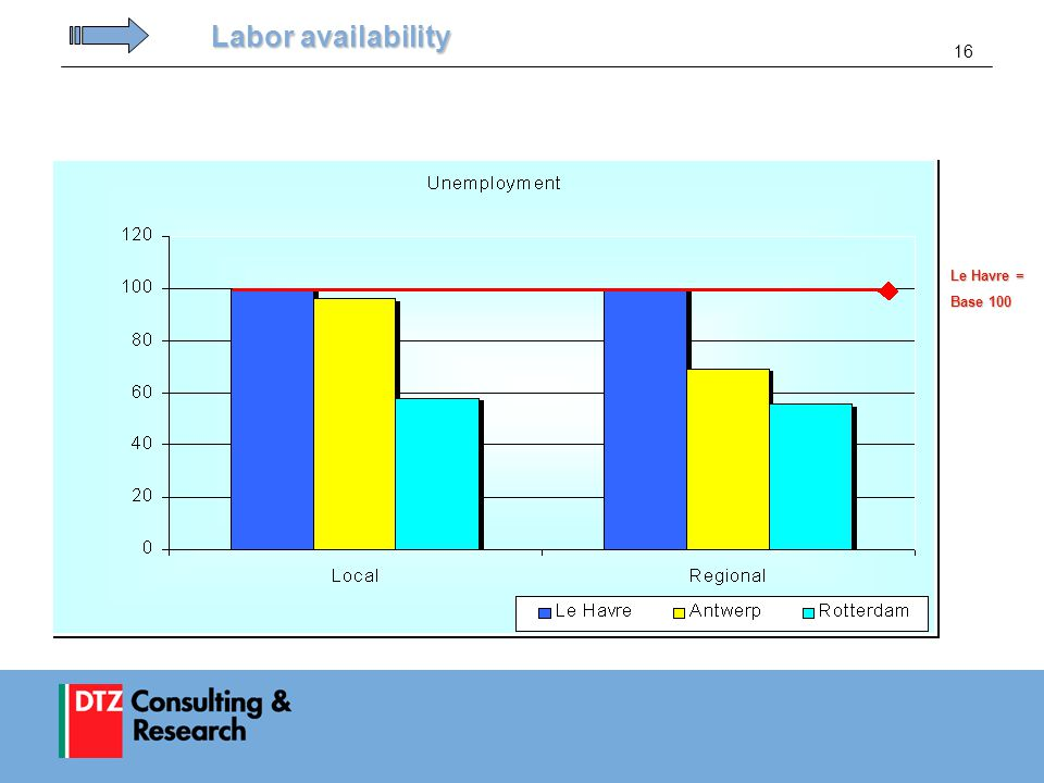16 Labor availability Le Havre = Base 100