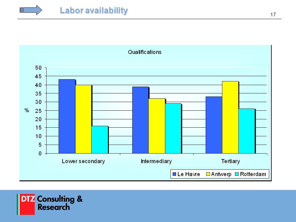 17 Labor availability