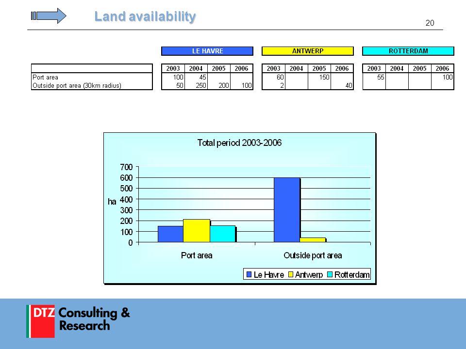20 Land availability