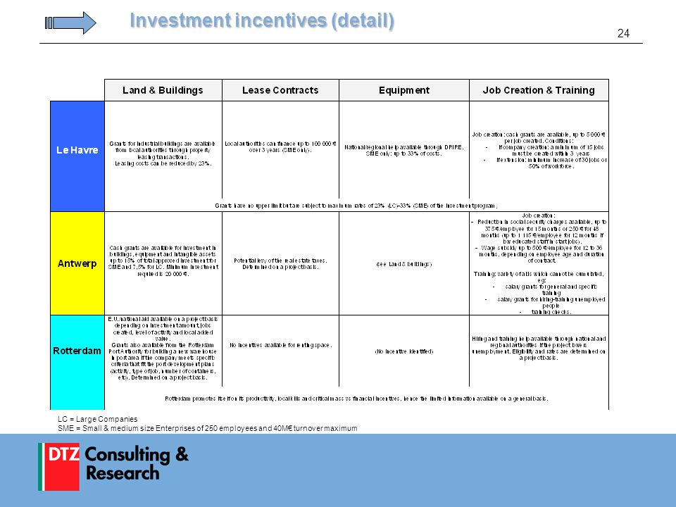 24 Investment incentives (detail) LC = Large Companies SME = Small & medium size Enterprises of 250 employees and 40M€ turnover maximum