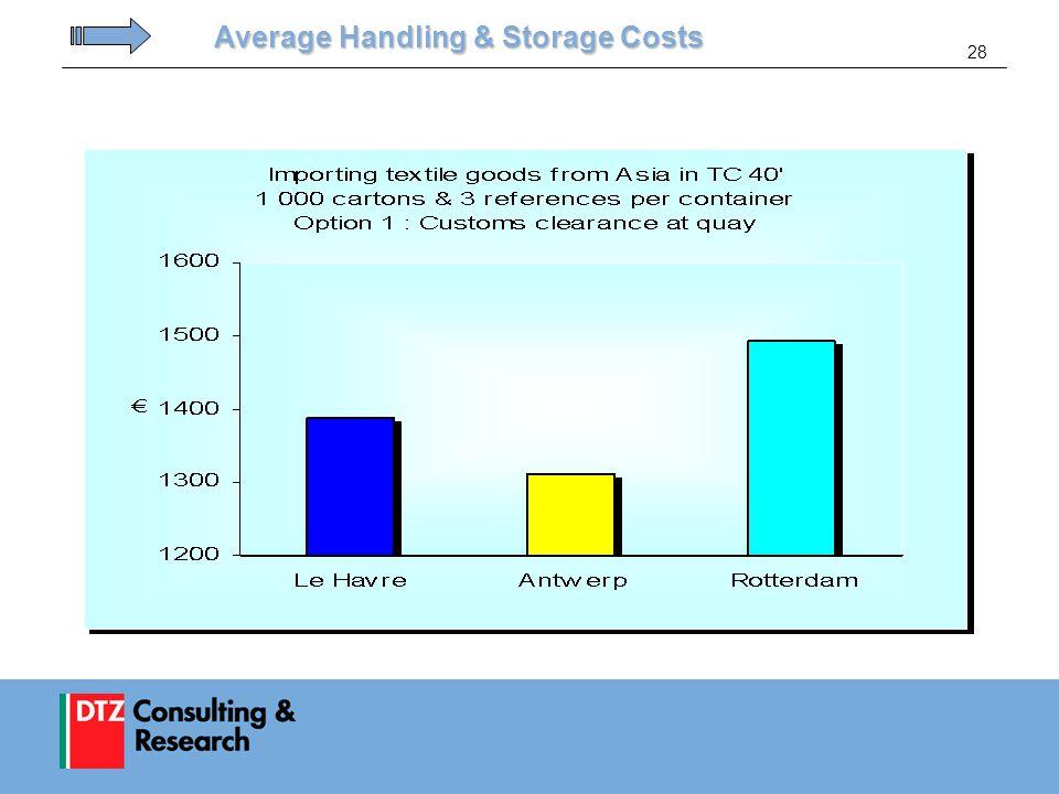 28 Average Handling & Storage Costs