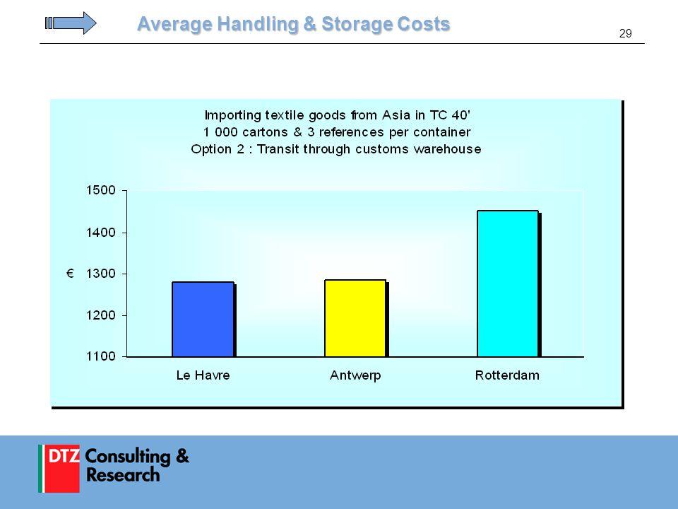 29 Average Handling & Storage Costs