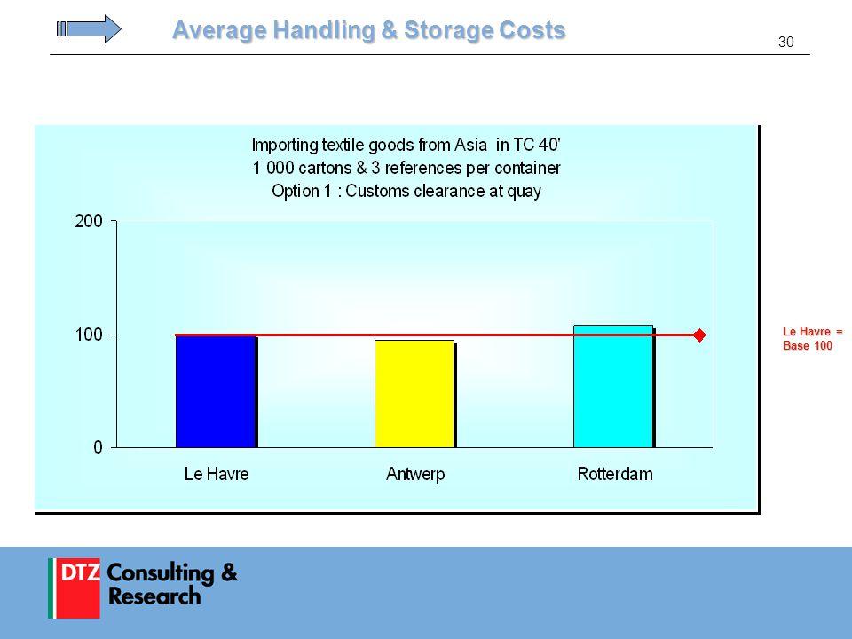 30 Average Handling & Storage Costs Le Havre = Base 100