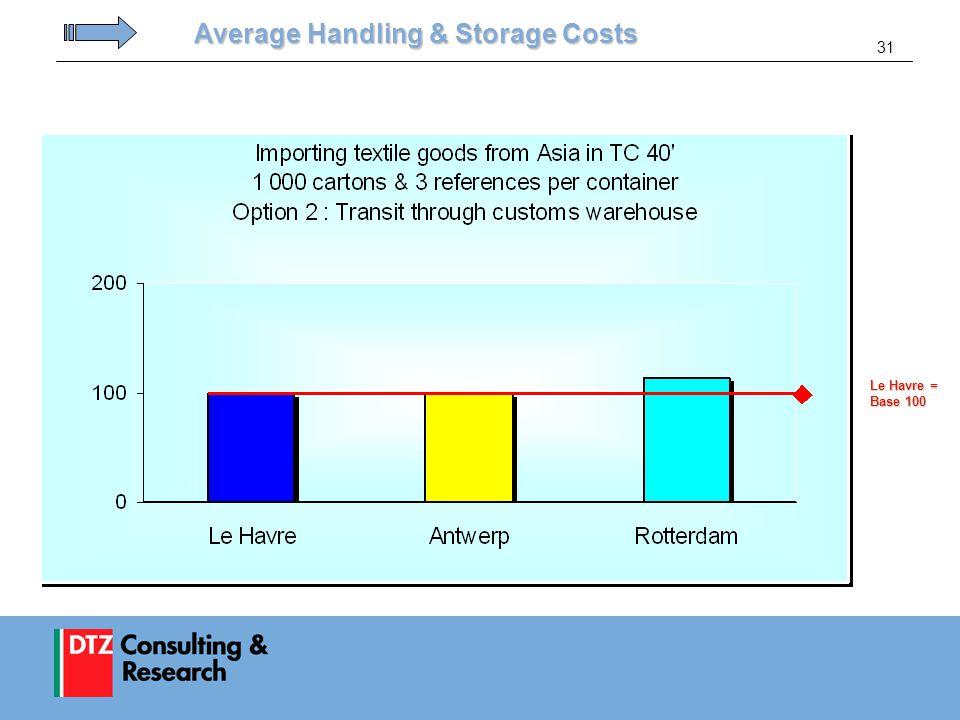 31 Average Handling & Storage Costs Le Havre = Base 100