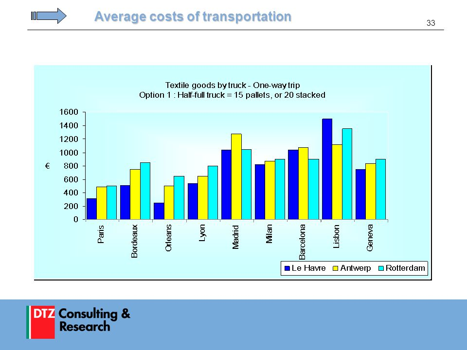 33 Average costs of transportation