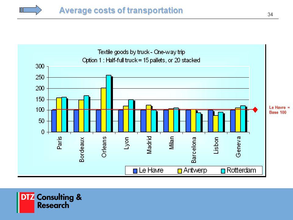 34 Average costs of transportation Le Havre = Base 100