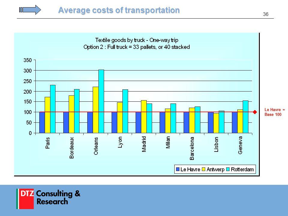 36 Average costs of transportation Le Havre = Base 100