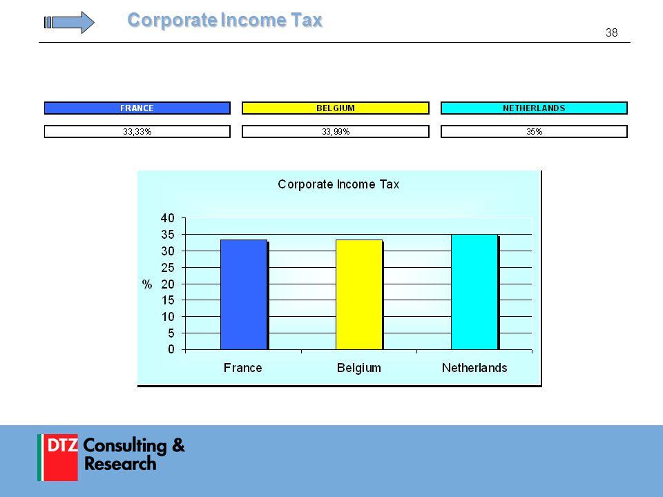 38 Corporate Income Tax