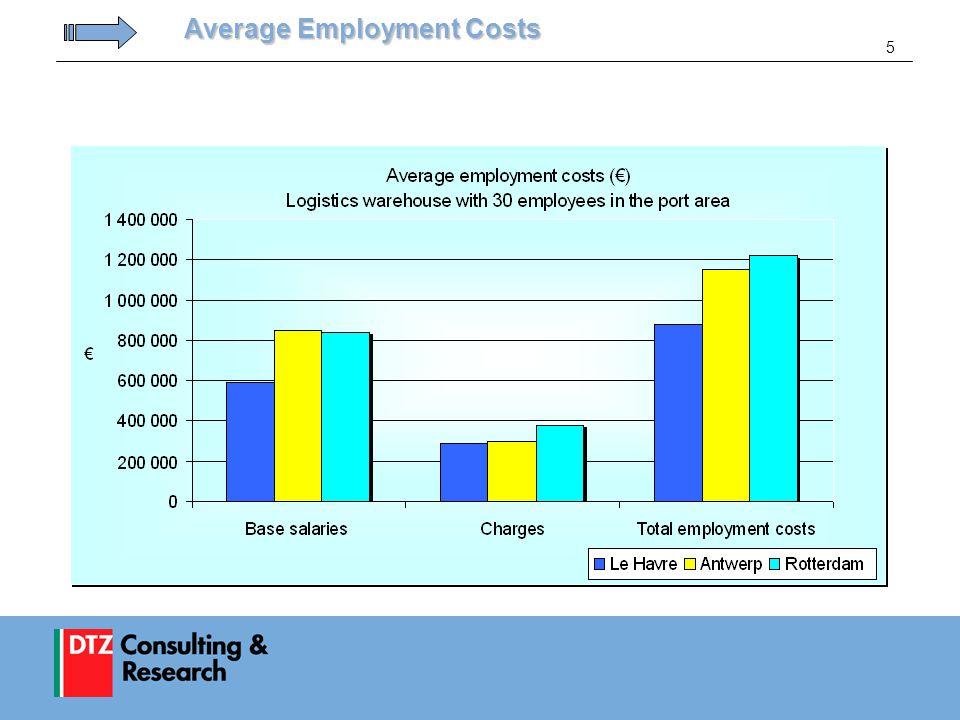 5 Average Employment Costs