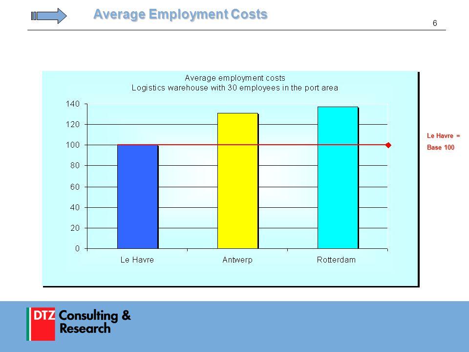 6 Average Employment Costs Average Employment Costs Le Havre = Base 100
