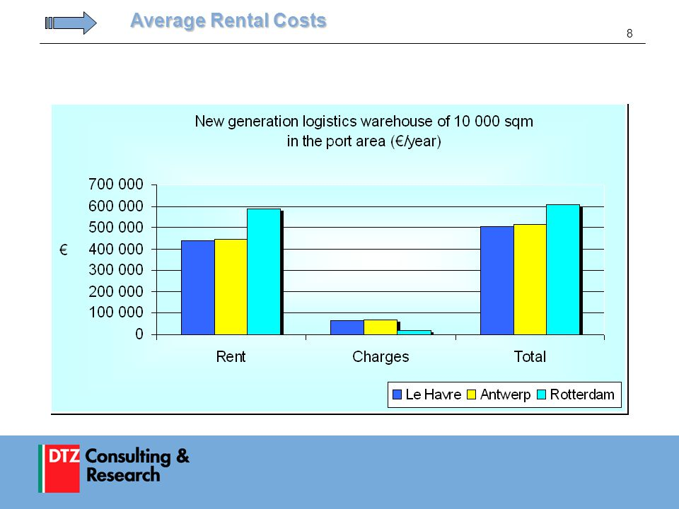 8 Average Rental Costs