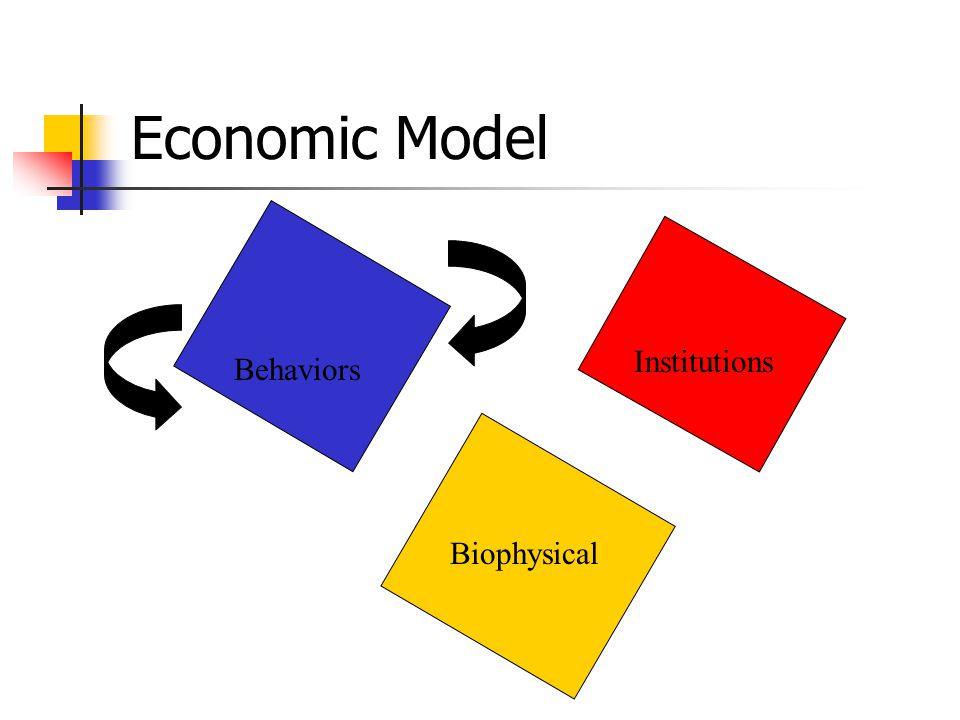 Behaviors Institutions Biophysical Economic Model