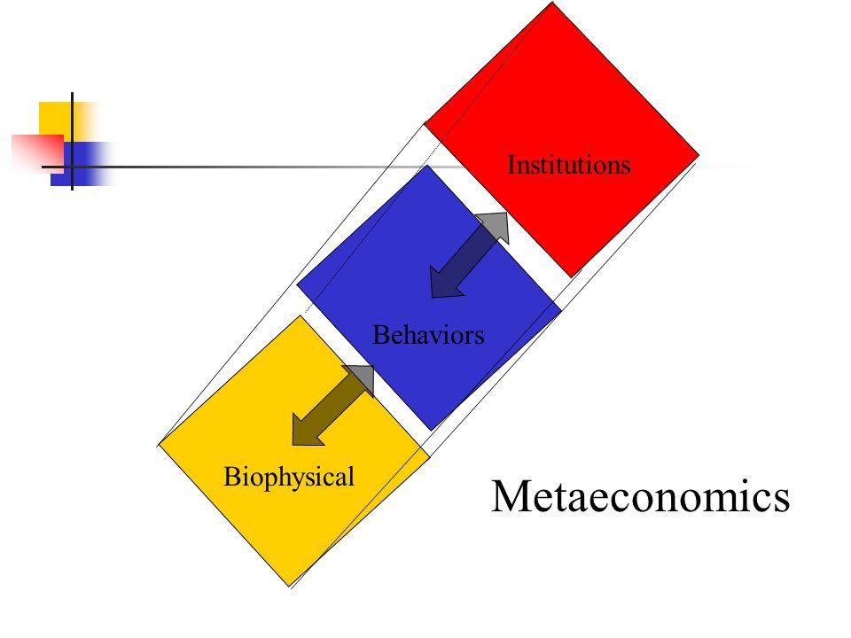 Behaviors Institutions Biophysical Metaeconomics