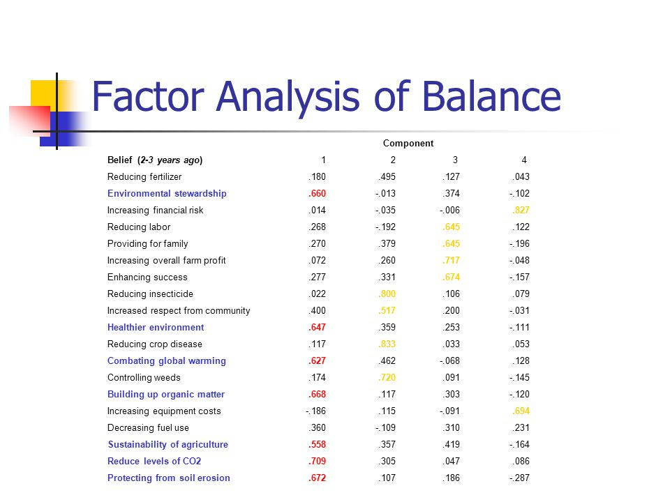 Factor Analysis of Balance Component Belief (2-3 years ago) 1 2 3 4 Reducing fertilizer.180.495.127.043 Environmental stewardship.660-.013.374-.102 Increasing financial risk.014-.035 -.006.827 Reducing labor.268-.192.645.122 Providing for family.270.379.645-.196 Increasing overall farm profit.072.260.717-.048 Enhancing success.277.331.674-.157 Reducing insecticide.022.800.106.079 Increased respect from community.400.517.200-.031 Healthier environment.647.359.253-.111 Reducing crop disease.117.833.033.053 Combating global warming.627.462 -.068.128 Controlling weeds.174.720.091-.145 Building up organic matter.668.117.303-.120 Increasing equipment costs -.186.115 -.091.694 Decreasing fuel use.360-.109.310.231 Sustainability of agriculture.558.357.419-.164 Reduce levels of CO2.709.305.047.086 Protecting from soil erosion.672.107.186-.287