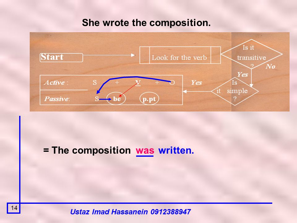 Ustaz Imad Hassanein 0912388947 14 She wrote the composition. = The compositionwaswritten.