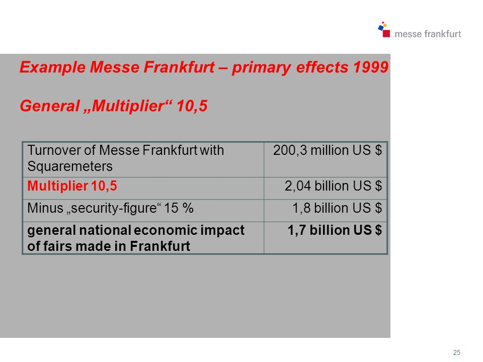 "25 Example Messe Frankfurt – primary effects 1999 General ""Multiplier 10,5 Turnover of Messe Frankfurt with Squaremeters 200,3 million US $ Multiplier 10,52,04 billion US $ Minus ""security-figure 15 %1,8 billion US $ general national economic impact of fairs made in Frankfurt 1,7 billion US $"