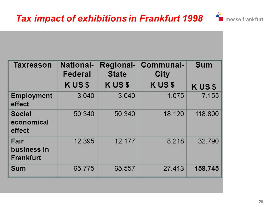 26 Tax impact of exhibitions in Frankfurt 1998 TaxreasonNational- Federal K US $ Regional- State K US $ Communal- City K US $ Sum K US $ Employment effect 3.040 1.0757.155 Social economical effect 50.340 18.120118.800 Fair business in Frankfurt 12.39512.1778.21832.790 Sum65.77565.55727.413158.745