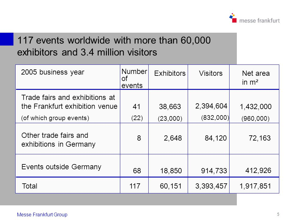 5 Messe Frankfurt Group 117 events worldwide with more than 60,000 exhibitors and 3.4 million visitors 38,663 2,394,604 1,432,000 Trade fairs and exhibitions at the Frankfurt exhibition venue 41 18,850914,733 412,926 Events outside Germany 68 Net area in m² Number of events Visitors Exhibitors (of which group events) (23,000) (832,000) (22) Other trade fairs and exhibitions in Germany 82,64884,12072,163 Total11760,1513,393,4571,917,851 (960,000) 2005 business year