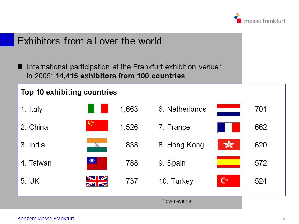 6 International participation at the Frankfurt exhibition venue* in 2005: 14,415 exhibitors from 100 countries 1.