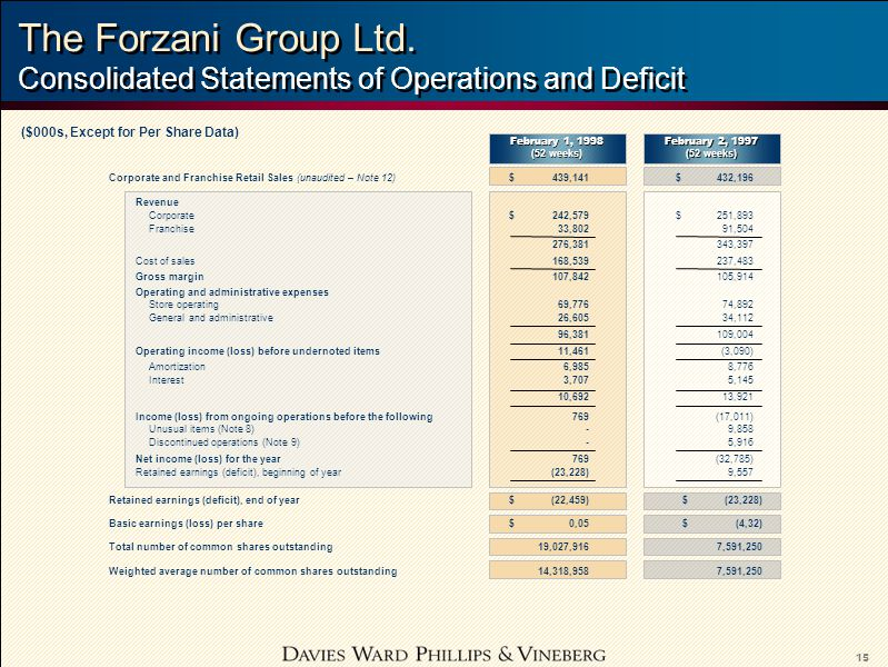 15 The Forzani Group Ltd.