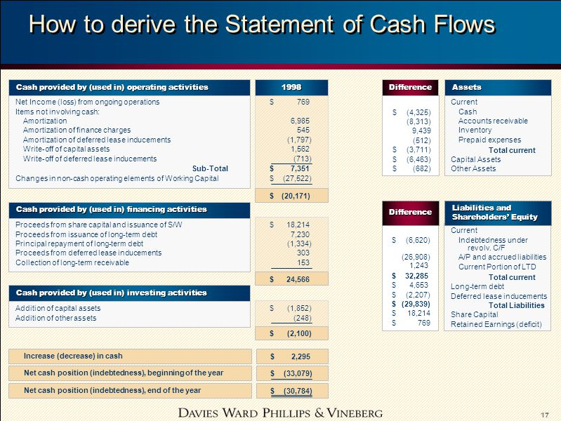 17 How to derive the Statement of Cash Flows Net cash position (indebtedness), beginning of the year Increase (decrease) in cash Net cash position (in