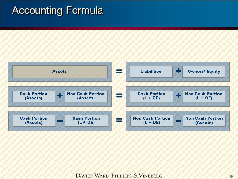 19 Accounting Formula Assets LiabilitiesOwners' Equity = + Cash Portion (Assets) Non Cash Portion (Assets) Cash Portion (L + OE) Non Cash Portion (L + OE) ++= Cash Portion (Assets) Cash Portion (L + OE) Non Cash Portion (L + OE) Non Cash Portion (Assets) =