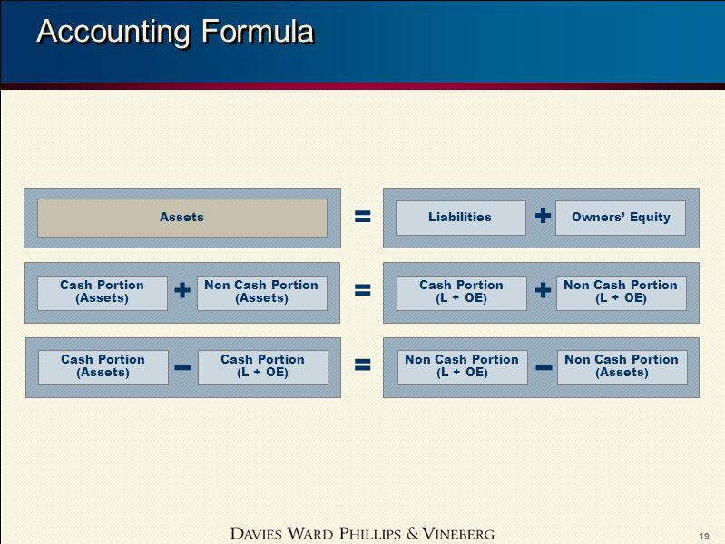 19 Accounting Formula Assets LiabilitiesOwners' Equity = + Cash Portion (Assets) Non Cash Portion (Assets) Cash Portion (L + OE) Non Cash Portion (L +
