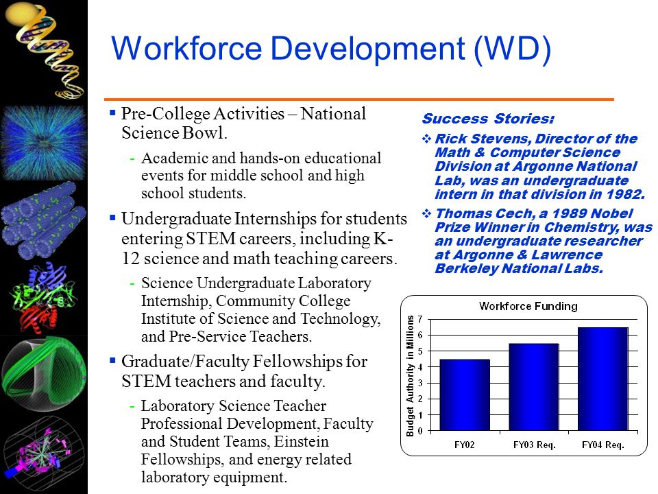 Workforce Development (WD) Budget Authority in Millions  Pre-College Activities – National Science Bowl.