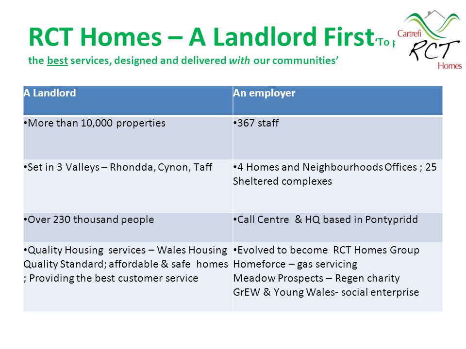 RCT Homes – A Landlord First 'To provide the best services, designed and delivered with our communities' A LandlordAn employer More than 10,000 properties 367 staff Set in 3 Valleys – Rhondda, Cynon, Taff 4 Homes and Neighbourhoods Offices ; 25 Sheltered complexes Over 230 thousand people Call Centre & HQ based in Pontypridd Quality Housing services – Wales Housing Quality Standard; affordable & safe homes ; Providing the best customer service Evolved to become RCT Homes Group Homeforce – gas servicing Meadow Prospects – Regen charity GrEW & Young Wales- social enterprise