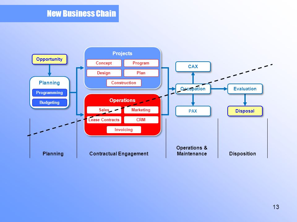 New Business Chain Planning Programming Budgeting Occupation CAX PAX Evaluation Disposal Operations MarketingSales Lease Contracts Invoicing CRM Projects ProgramConcept Design Construction Plan PlanningContractual Engagement Operations & MaintenanceDisposition Opportunity 13