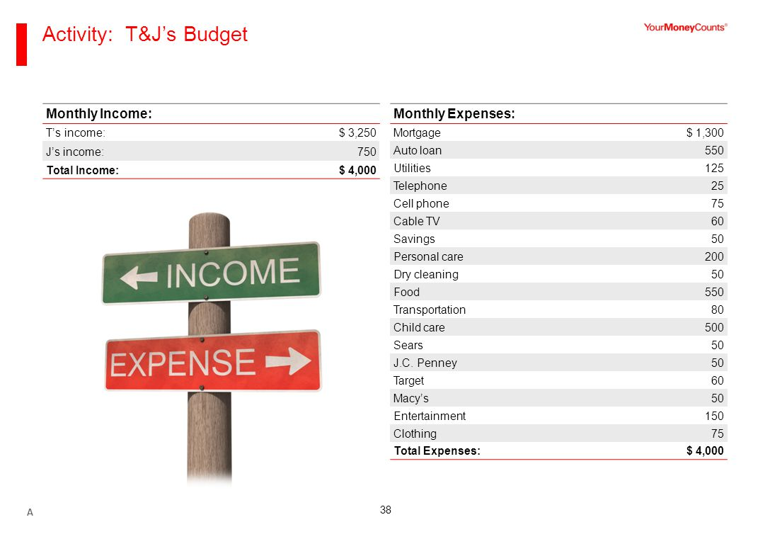 38 Activity: T&J's Budget Monthly Expenses: Mortgage$ 1,300 Auto loan550 Utilities125 Telephone25 Cell phone75 Cable TV60 Savings50 Personal care200 Dry cleaning50 Food550 Transportation80 Child care500 Sears50 J.C.
