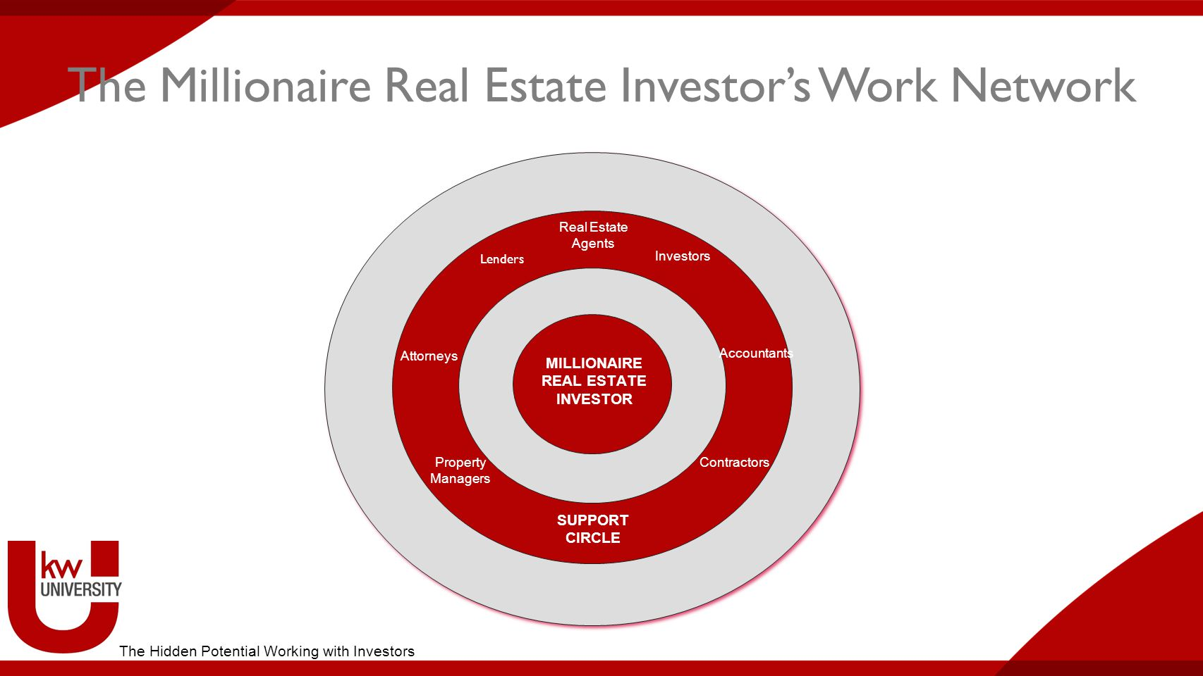 The Millionaire Real Estate Investor's Work Network INNER CIRCLE Mentors Partners Consultants MILLIONAIRE REAL ESTATE INVESTOR SUPPORT CIRCLE Attorneys Accountants Lenders Real Estate Agents Property Managers Contractors Investors The Hidden Potential Working with Investors
