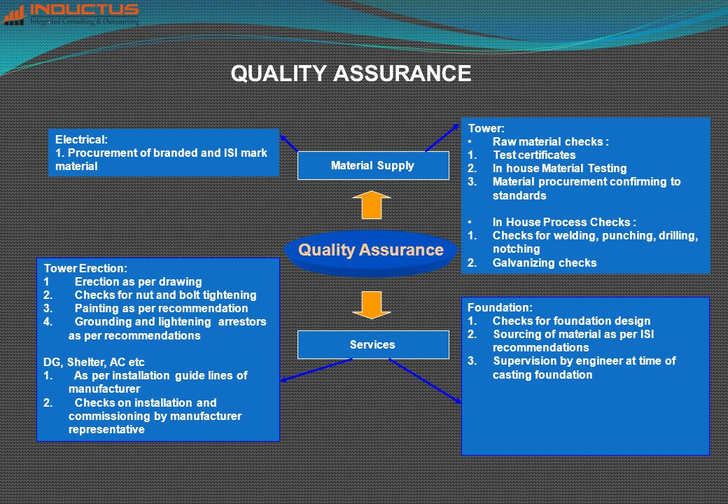 Quality Assurance Material Supply Services Tower: Raw material checks : 1.Test certificates 2.In house Material Testing 3.Material procurement confirming to standards In House Process Checks : 1.Checks for welding, punching, drilling, notching 2.Galvanizing checks Electrical: 1.