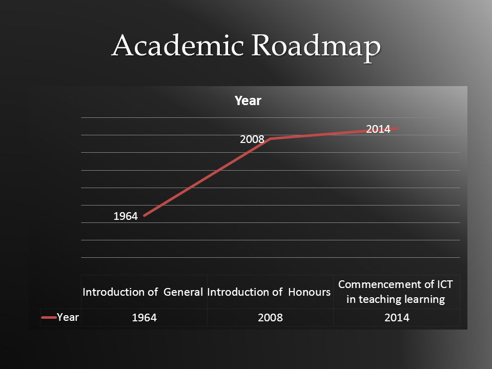Academic Roadmap