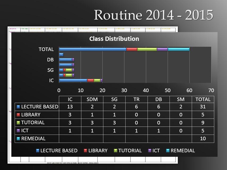 Routine 2014 - 2015