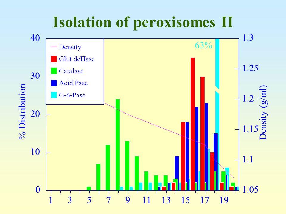 Isolation of peroxisomes II