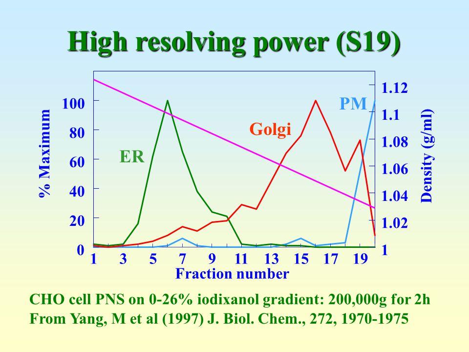 Fraction number % Maximum Density (g/ml) 135791113151719 0 20 40 60 80 100 1 1.02 1.04 1.06 1.08 1.1 1.12 From Yang, M et al (1997) J. Biol. Chem., 27