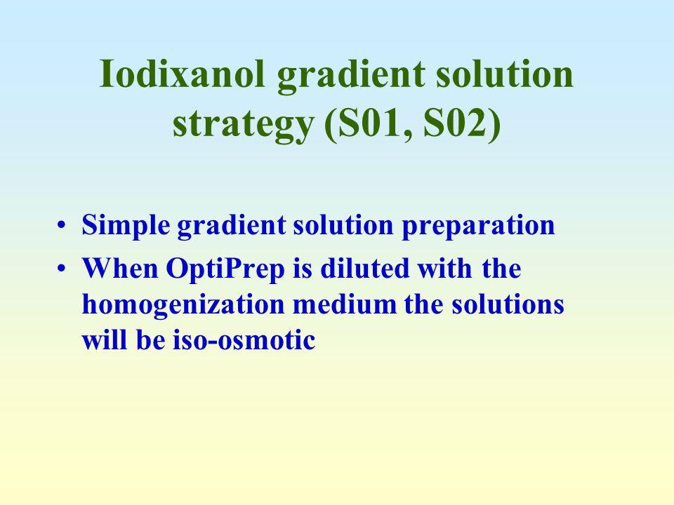 Iodixanol gradient solution strategy (S01, S02) Simple gradient solution preparation When OptiPrep is diluted with the homogenization medium the solut