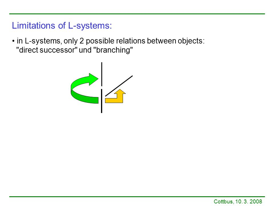 Limitations of L-systems: in L-systems, only 2 possible relations between objects: