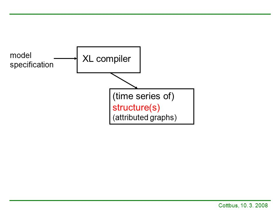 XL compiler (time series of) structure(s) (attributed graphs) model specification Cottbus, 10. 3. 2008