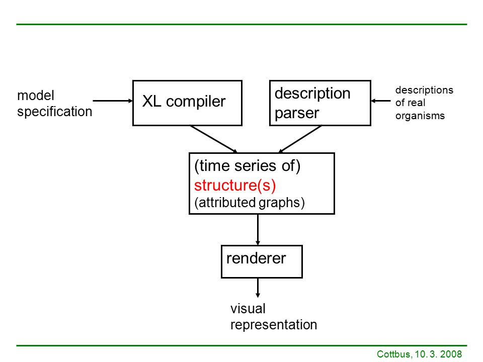 XL compiler description parser (time series of) structure(s) (attributed graphs) renderer visual representation model specification descriptions of re
