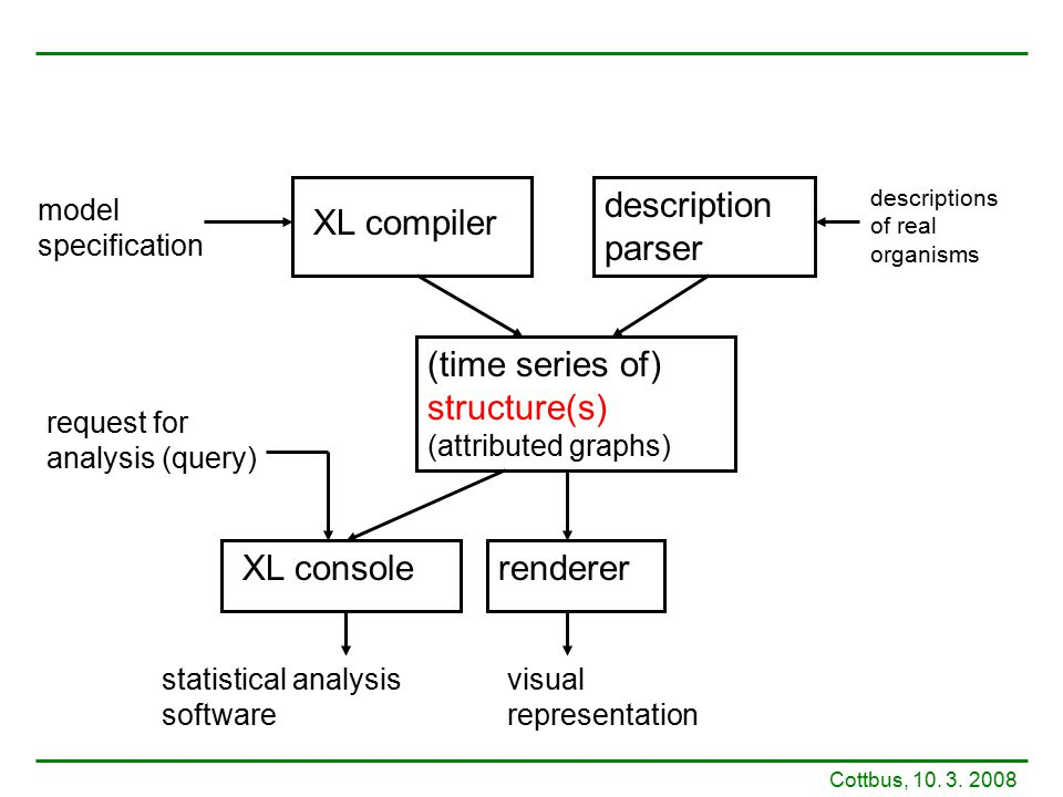 XL compiler description parser (time series of) structure(s) (attributed graphs) XL consolerenderer visual representation statistical analysis softwar