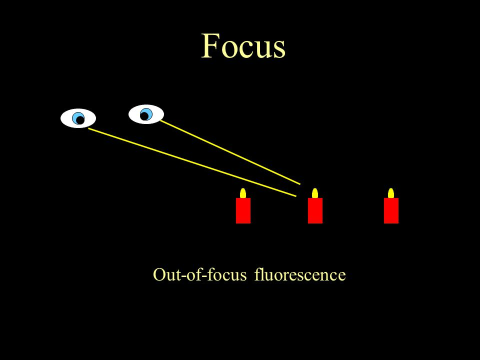 Focus Out-of-focus fluorescence