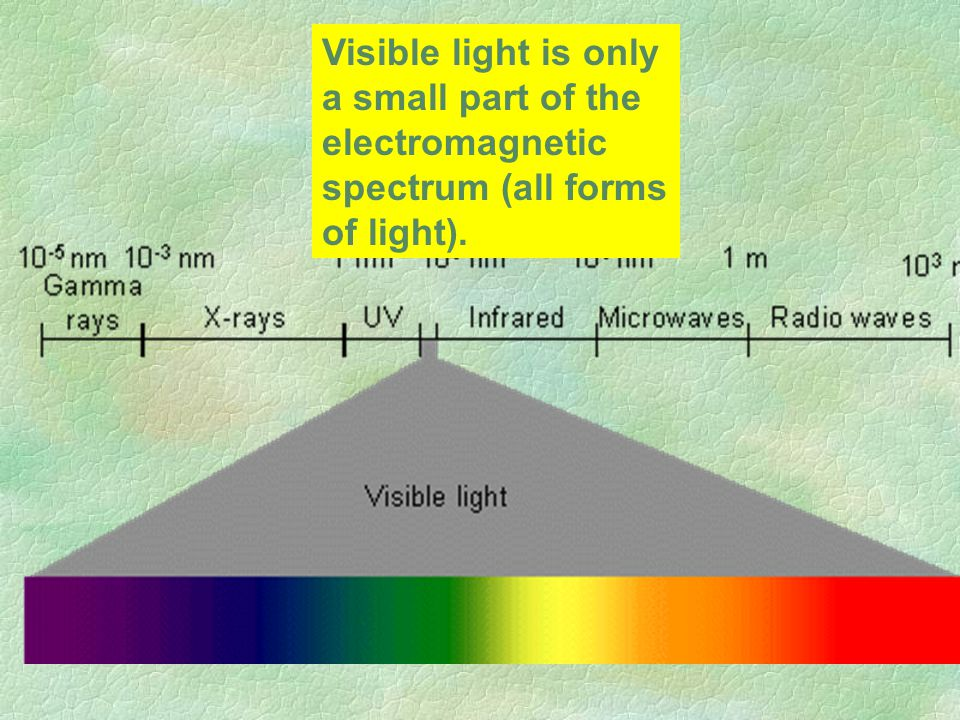 Visible light is only a small part of the electromagnetic spectrum (all forms of light).