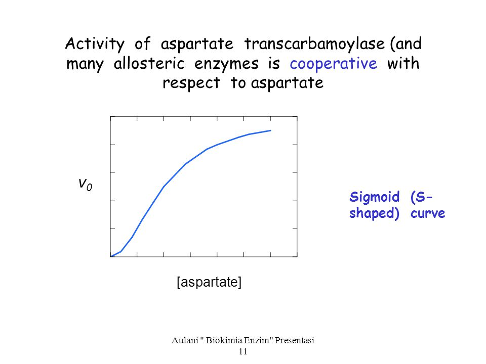 Aulani Biokimia Enzim Presentasi 11 Activity of aspartate transcarbamoylase (and many allosteric enzymes is cooperative with respect to aspartate [aspartate] v0v0 Sigmoid (S- shaped) curve